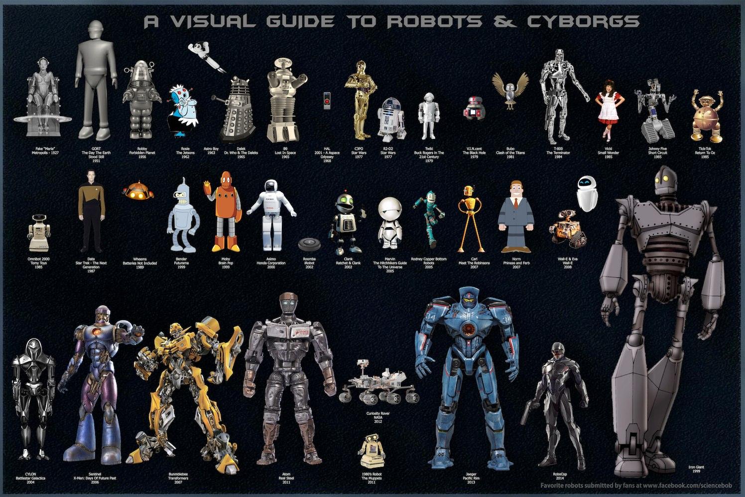 Robot Reference Guide Sciencebob Com